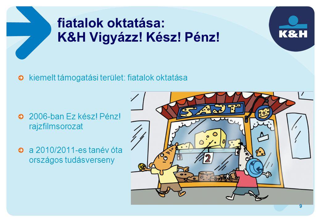 kiemelt támogatási terület: fiatalok oktatása fiatalok oktatása: K&H Vigyázz! Kész! Pénz! 2006-ban Ez kész! Pénz! rajzfilmsorozat a 2010/2011-es tanév