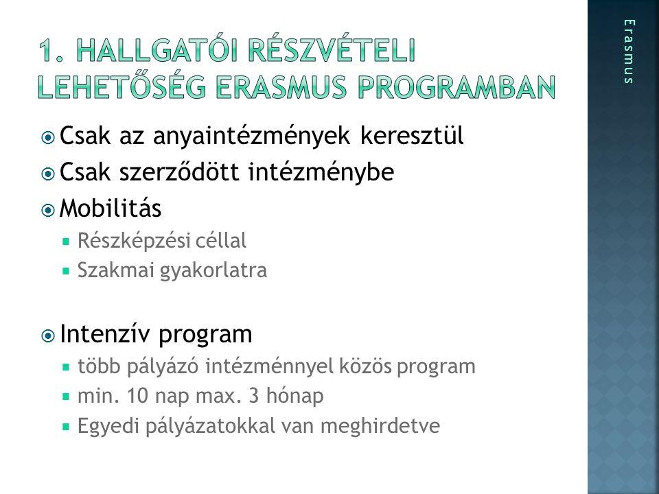 ERASMUS SZE Egyetemi Külföldi Részképzés GO EAST Külföldi Részképzés VELUX Cél 3-5 hónap külföldi tanulás vagy gyakorlat 3-5 hónap külföldi tanulás (Erasmustól eltérő időben!) 3-5 hónap külföldi tanulás Célintézmé ny Erasmus bilaterális szerződés alapján listázott iskolák, vagy szabadon választott európai fogadó vállalat/cég Szabadon választott európai iskola Szerződésben álló nem Eu iskola Dánia IBA vagy KEA Tandíj EU pályázat alapján nincs Ha a fogadóintézmény kéri, fizetni kell SZE szerződés alapján nincs nincs ForrásEU pályázatSZE saját forrás VELUX FeltételekEU által megszabott EU által megszabott + egyetemi feltételek (csak nappali tagozat, min.