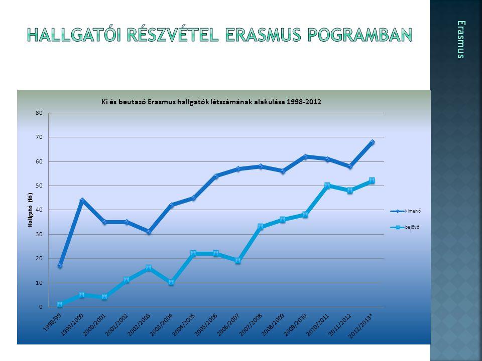  Ösztöndíj 300 – 400 EUR/hó (csak kiegészítés!)  Utazási hozzájárulás (EHÖK)  Tandíjmentesség a fogadó intézményben  Hazai ösztöndíj, szoc.