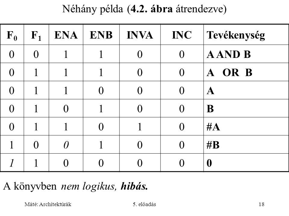 Máté: Architektúrák5. előadás18 Néhány példa (4.2. ábra átrendezve) A könyvben nem logikus, hibás. F0F0 F1F1 ENAENBINVAINCTevékenység 001100A AND B 01