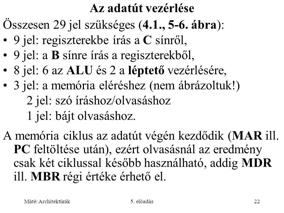 Máté: Architektúrák5. előadás22 Az adatút vezérlése Összesen 29 jel szükséges (4.1., 5-6. ábra): •9 jel: regiszterekbe írás a C sínről, •9 jel: a B sí