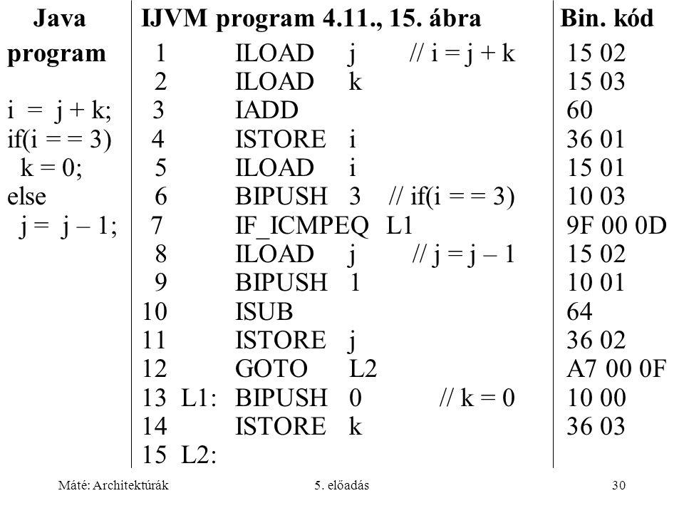 Máté: Architektúrák5. előadás30 Java IJVM program 4.11., 15. ábra Bin. kód program 1ILOADj // i = j + k 15 02 2ILOADk 15 03 i = j + k; 3IADD 60 if(i =