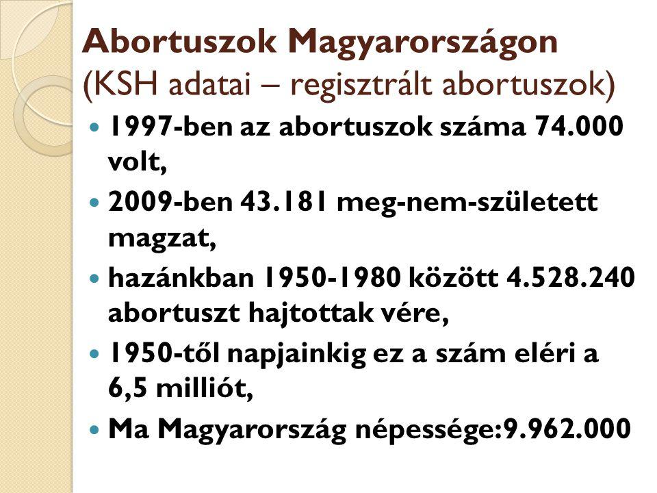 Abortuszok Magyarországon (KSH adatai – regisztrált abortuszok)  1997-ben az abortuszok száma 74.000 volt,  2009-ben 43.181 meg-nem-született magzat