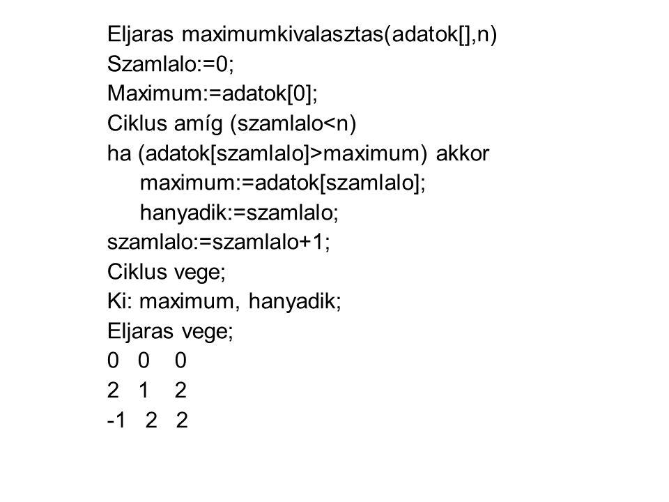 Eljaras minimumkivalasztas(adatok[],n) Szamlalo:=0; Minimum:=adatok[0]; Ciklus amíg (szamlalo<n) ha (adatok[szamlalo]<minimum) akkor minimum:=adatok[szamlalo]; hanyadik:=szamlalo; szamlalo:=szamlalo+1; Ciklus vege; Ki: minimum, hanyadik; Eljaras vege; 0 0 0 2 1 0 -1 2 -1 kisfaludybertold@gmail.com
