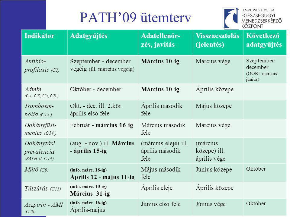 PATH'09 ütemterv IndikátorAdatgyűjtésAdatellenőr- zés, javítás Visszacsatolás (jelentés) Következő adatgyűjtés Antibio- profilaxis (C2) Szeptember - december végéig (ill.
