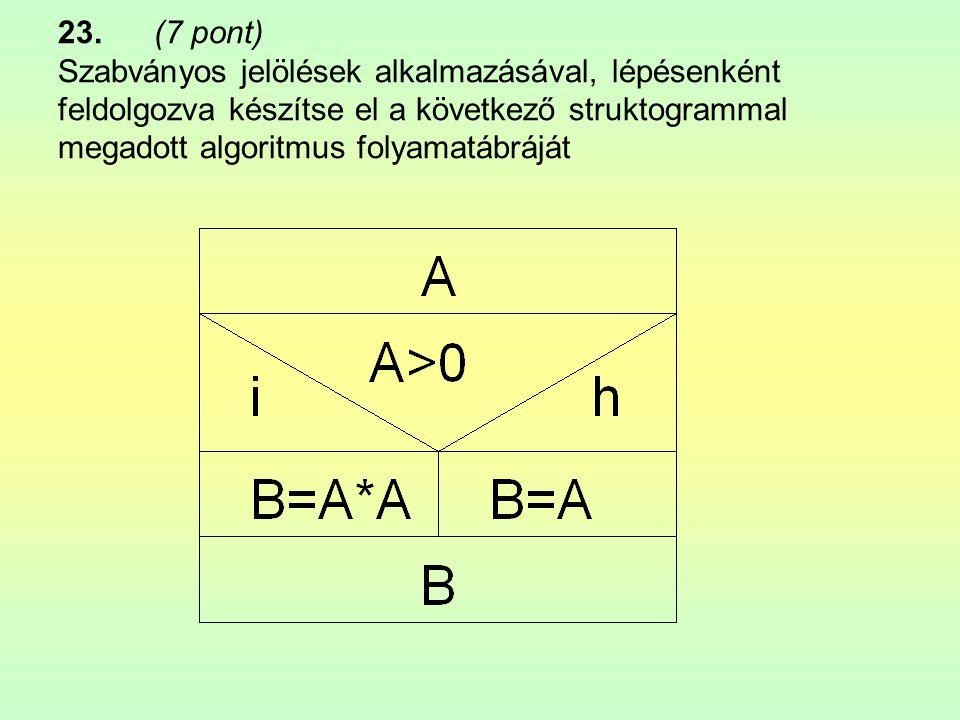 23.(7 pont) Szabványos jelölések alkalmazásával, lépésenként feldolgozva készítse el a következő struktogrammal megadott algoritmus folyamatábráját