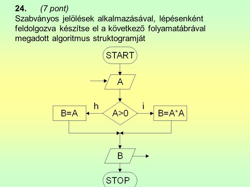 24.(7 pont) Szabványos jelölések alkalmazásával, lépésenként feldolgozva készítse el a következő folyamatábrával megadott algoritmus struktogramját
