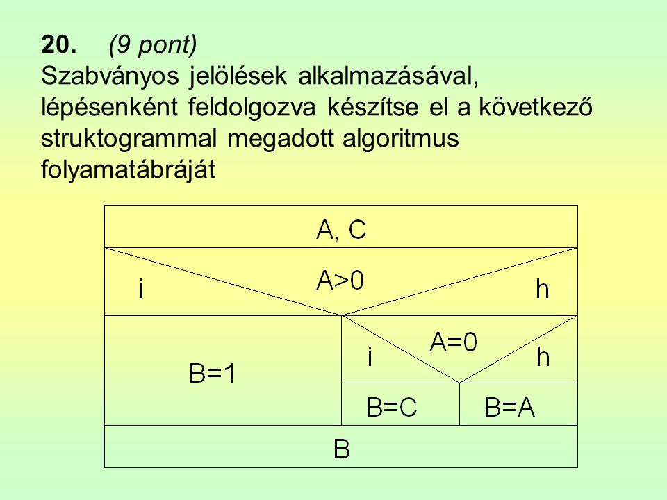 22.(9 pont) •Szabványos jelölések alkalmazásával, lépésenként feldolgozva készítse el a következő mondatszerű leírással megadott algoritmus folyamatábráját.