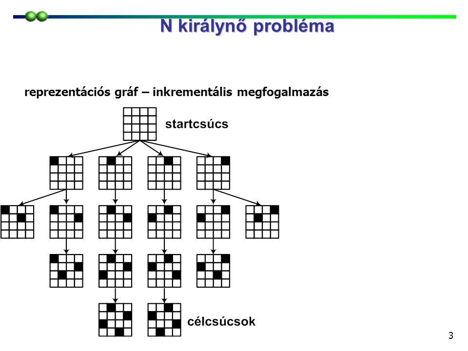 3 N királynő probléma reprezentációs gráf – inkrementális megfogalmazás