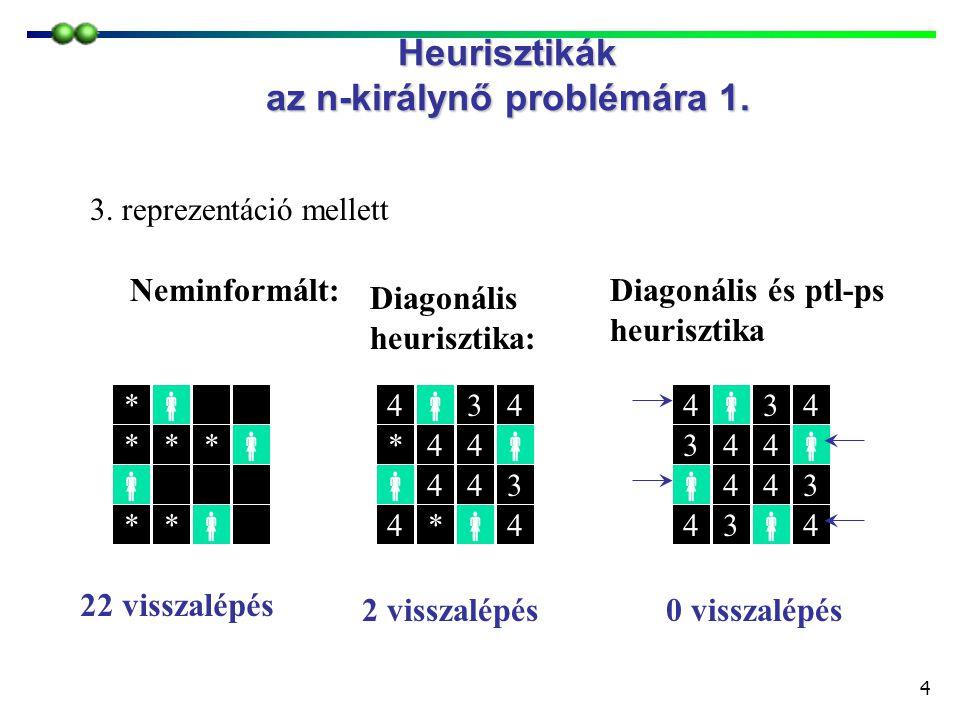 4 Heurisztikák az n-királynő problémára 1. Neminformált:  Diagonális és ptl-ps heurisztika  *  *  *  *  *  *  *  *  *  *  *  *  *  *