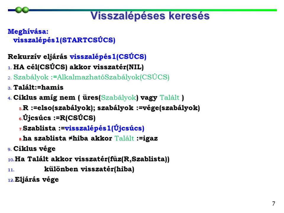 7 Rekurzív eljárás visszalépés1(CSÚCS) 1. HA cél(CSÚCS) akkor visszatér(NIL) 2. Szabályok :=AlkalmazhatóSzabályok(CSÚCS) 3. Talált:=hamis 4. Ciklus am