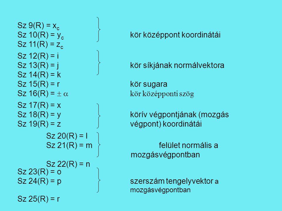 Sz 9(R) = x c Sz 10(R) = y c kör középpont koordinátái Sz 11(R) = z c Sz 12(R) = i Sz 13(R) = jkör síkjának normálvektora Sz 14(R) = k Sz 15(R) = rkör sugara Sz 16(R) =   kör középponti szög Sz 17(R) = x Sz 18(R) = ykörív végpontjának (mozgás Sz 19(R) = zvégpont) koordinátái Sz 20(R) = l Sz 21(R) = mfelület normális a mozgásvégpontban Sz 22(R) = n Sz 23(R) = o Sz 24(R) = pszerszám tengelyvektor a mozgásvégpontban Sz 25(R) = r