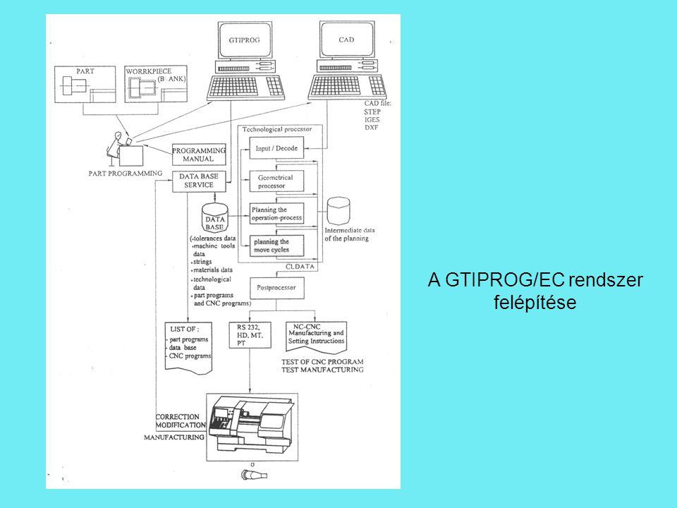 A GTIPROG/EC rendszer felépítése