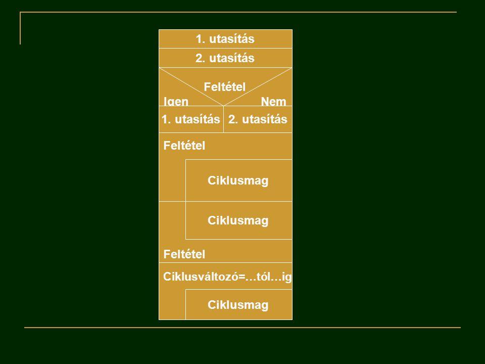1. utasítás 2. utasítás Feltétel IgenNem 1. utasítás2. utasítás Feltétel Ciklusmag Feltétel Ciklusmag Ciklusváltozó=…tól…ig Ciklusmag