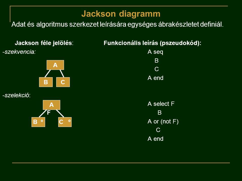 Jackson diagramm Adat és algoritmus szerkezet leírására egységes ábrakészletet definiál. Jackson féle jelölés: Funkcionális leírás (pszeudokód): -szek