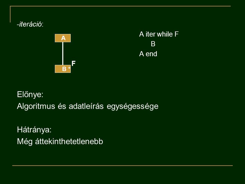 -iteráció: A iter while F B A end F Előnye: Algoritmus és adatleírás egységessége Hátránya: Még áttekinthetetlenebb A B *