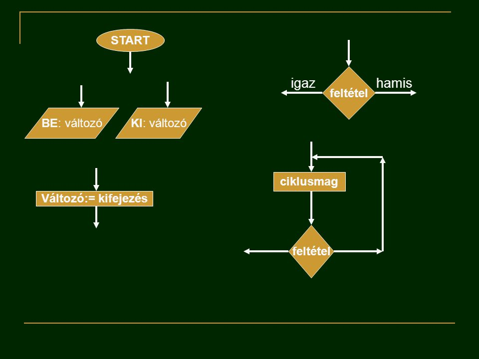 Algoritmus struktúrák (elemei)  Szekvencia: egymás után végrehajtandó tevékenységek sorozata  Elágazás (szelekció): feltételes elágazások, választás megadott tevékenységek közül  Ciklus (iterációk): megadott tevékenységek ismételt végrehajtása.