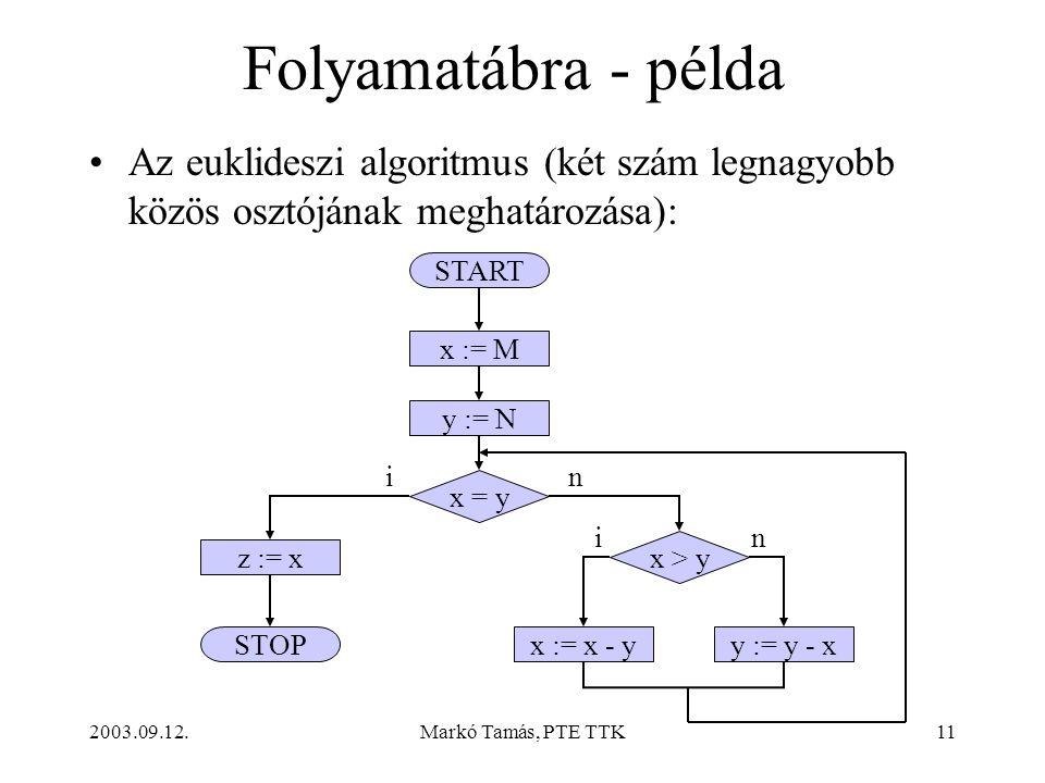2003.09.12.Markó Tamás, PTE TTK11 Folyamatábra - példa •Az euklideszi algoritmus (két szám legnagyobb közös osztójának meghatározása): START STOP x := M x = y y := N x := x - yy := y - x z := x x > y i i n n