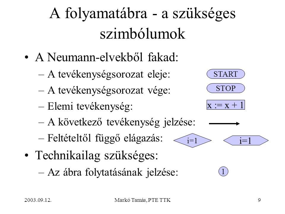 2003.09.12.Markó Tamás, PTE TTK9 A folyamatábra - a szükséges szimbólumok •A Neumann-elvekből fakad: –A tevékenységsorozat eleje: –A tevékenységsorozat vége: –Elemi tevékenység: –A következő tevékenység jelzése: –Feltételtől függő elágazás: •Technikailag szükséges: –Az ábra folytatásának jelzése: START STOP x := x + 1 i=1 1