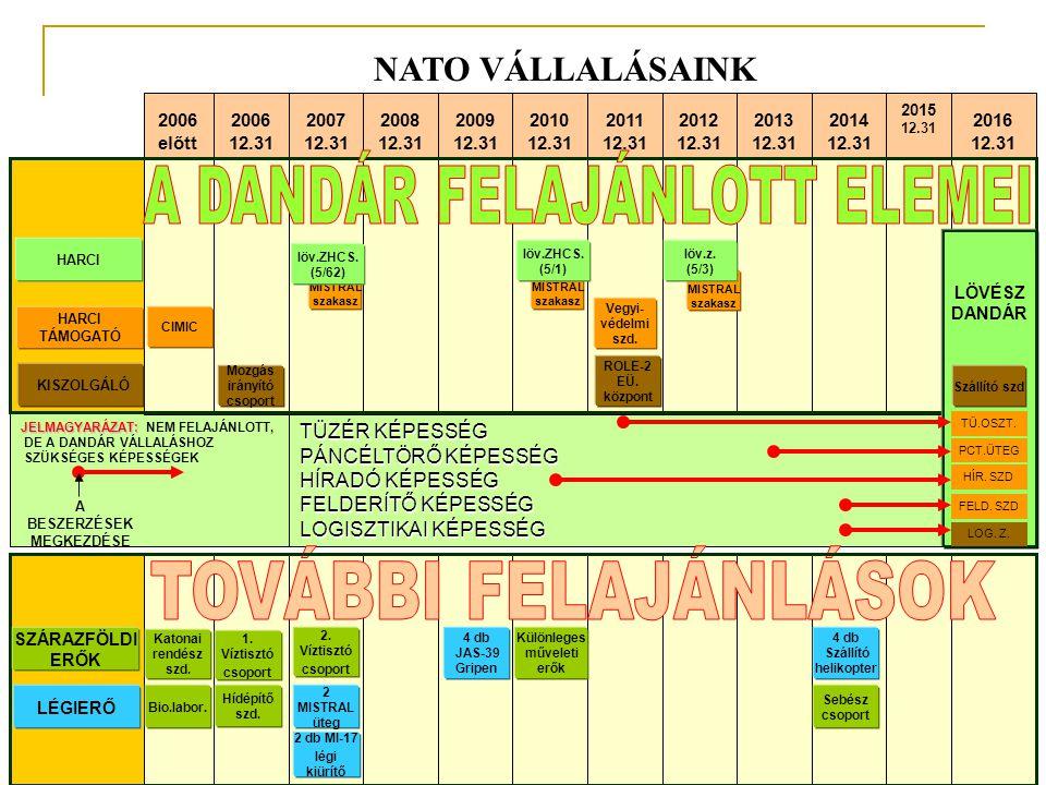 MISTRAL szakasz NATO VÁLLALÁSAINK 2016 12.31 2015 12.31 2014 12.31 2013 12.31 2012 12.31 2011 12.31 2010 12.31 2009 12.31 2008 12.31 2007 12.31 2006 12.31 2006 előtt CIMIC löv.ZHCS.