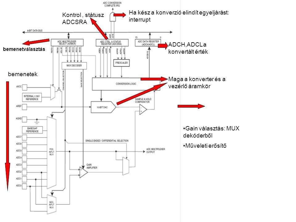 ADCH,ADCL a konvertált érték Ha kész a konverzió elindít egyeljárást: interrupt Kontrol, státusz ADCSRA Maga a konverter és a vezérlő áramkör bemenetv