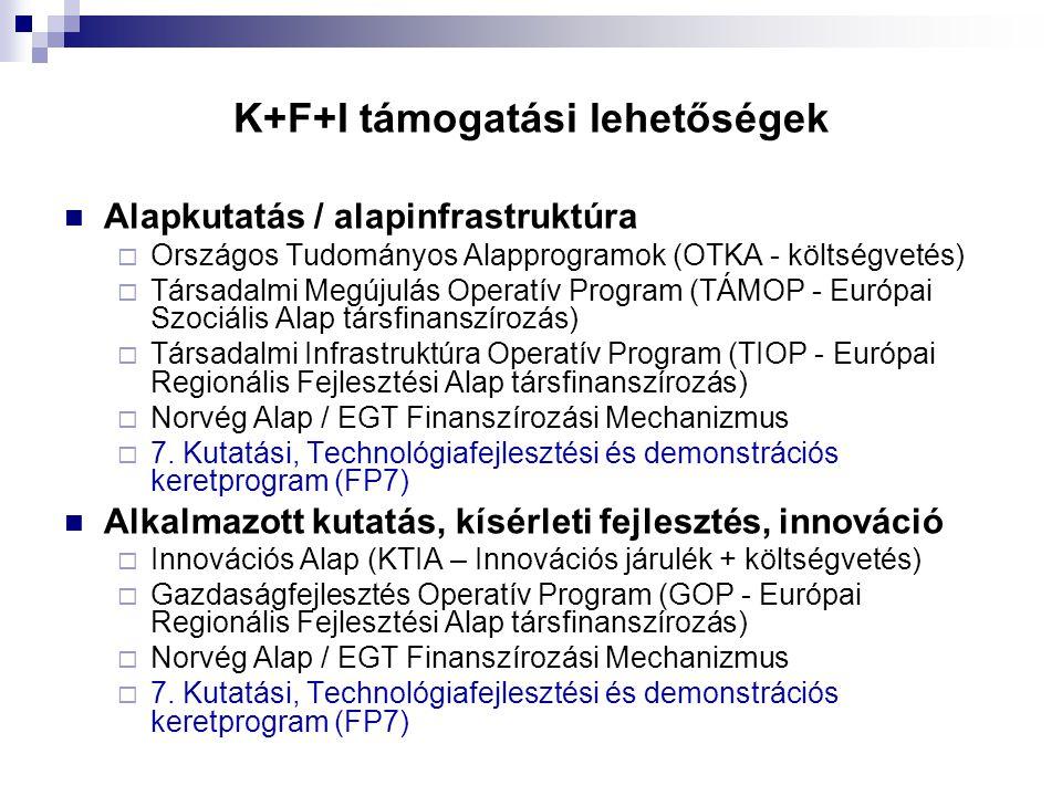 K+F+I támogatási lehetőségek  Alapkutatás / alapinfrastruktúra  Országos Tudományos Alapprogramok (OTKA - költségvetés)  Társadalmi Megújulás Operatív Program (TÁMOP - Európai Szociális Alap társfinanszírozás)  Társadalmi Infrastruktúra Operatív Program (TIOP - Európai Regionális Fejlesztési Alap társfinanszírozás)  Norvég Alap / EGT Finanszírozási Mechanizmus  7.