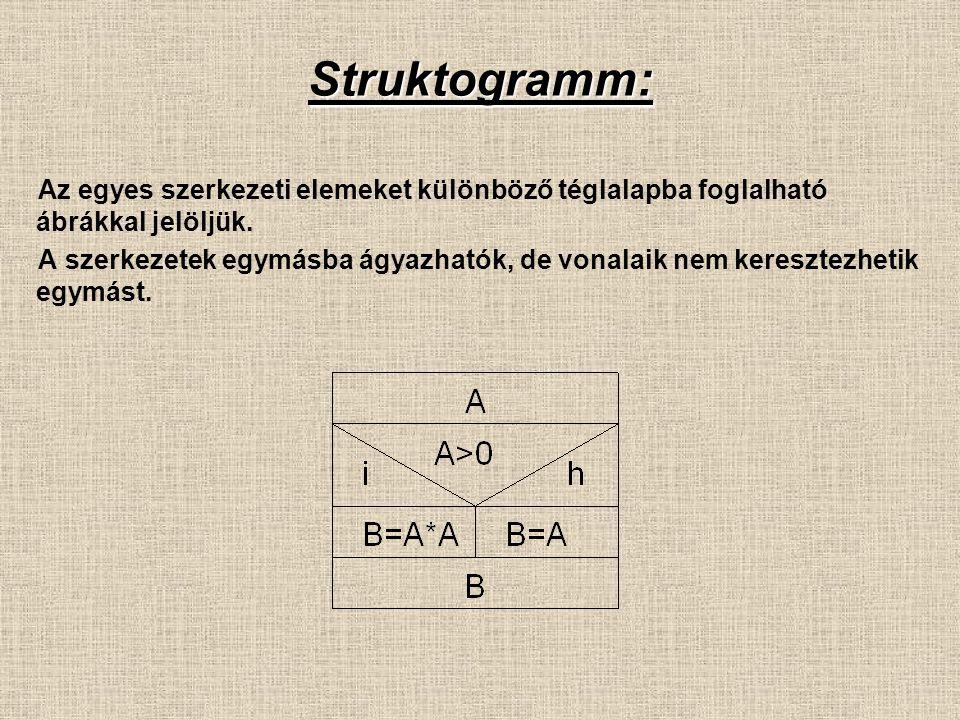 Struktogramm: Az egyes szerkezeti elemeket különböző téglalapba foglalható ábrákkal jelöljük. A szerkezetek egymásba ágyazhatók, de vonalaik nem keres