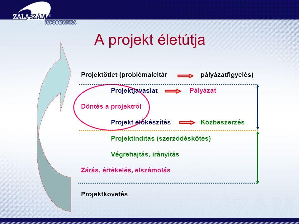 Projektötlet (problémaleltár pályázatfigyelés) Projektjavaslat Pályázat Döntés a projektről Projekt előkészítésKözbeszerzés Projektindítás (szerződéskötés) Végrehajtás, irányítás Zárás, értékelés, elszámolás Projektkövetés A projekt életútja