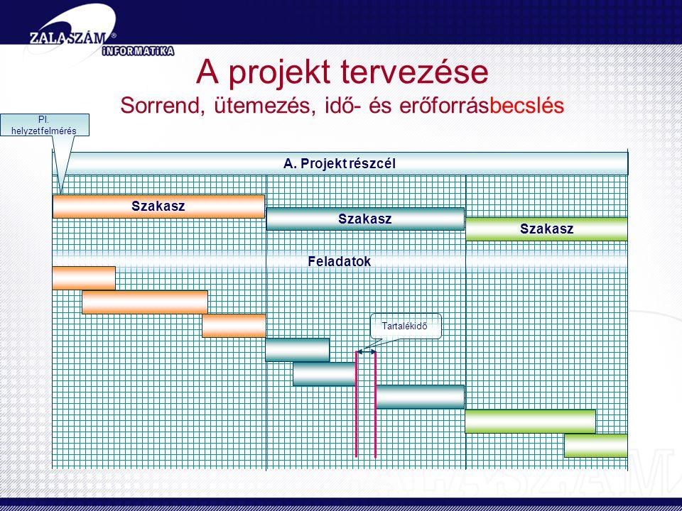 Feladatok A projekt tervezése Sorrend, ütemezés, idő- és erőforrásbecslés A. Projekt részcél Szakasz Pl. helyzetfelmérés Tartalékidő
