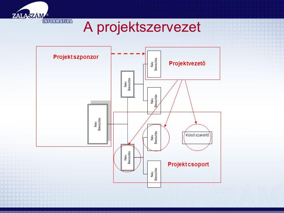 Projekt szponzor Projektvezető Projekt csoport Külső szakértő