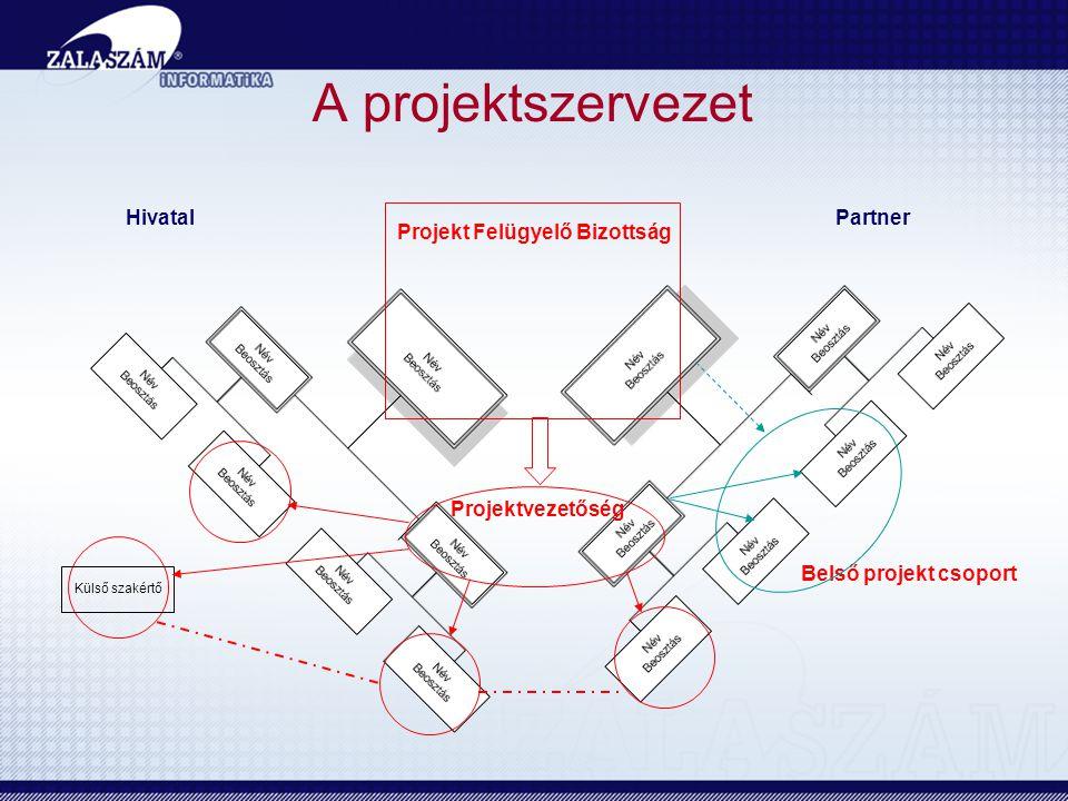 A projektszervezet Projekt Felügyelő Bizottság Projektvezetőség Belső projekt csoport Külső szakértő HivatalPartner