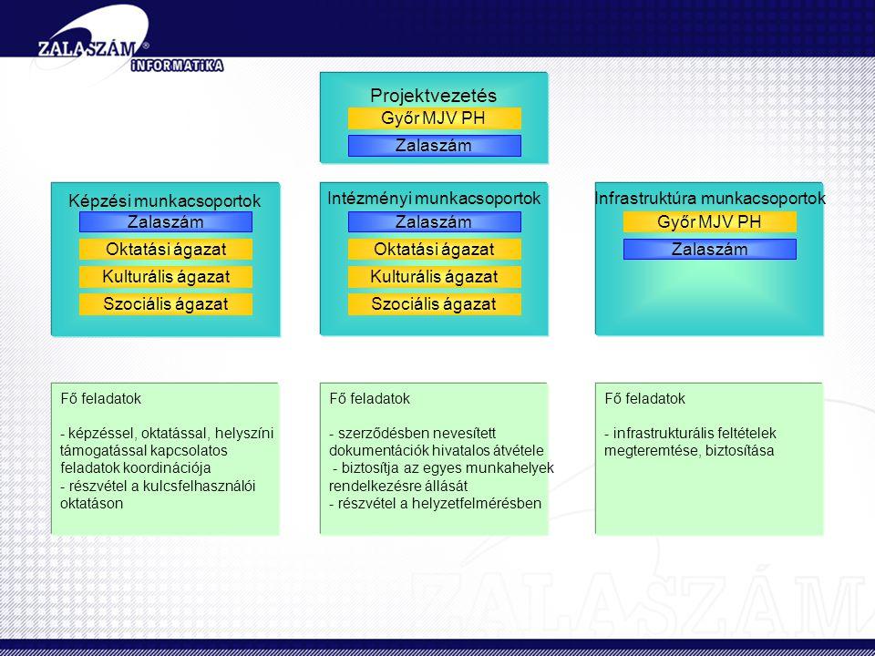 Projektvezetés Győr MJV PH Zalaszám Képzési munkacsoportok Intézményi munkacsoportokInfrastruktúra munkacsoportok Győr MJV PH Zalaszám Kulturális ágazat Szociális ágazat Oktatási ágazat Zalaszám Kulturális ágazat Szociális ágazat Oktatási ágazat Fő feladatok - képzéssel, oktatással, helyszíni támogatással kapcsolatos feladatok koordinációja - részvétel a kulcsfelhasználói oktatáson Fő feladatok - szerződésben nevesített dokumentációk hivatalos átvétele - biztosítja az egyes munkahelyek rendelkezésre állását - részvétel a helyzetfelmérésben Fő feladatok - infrastrukturális feltételek megteremtése, biztosítása