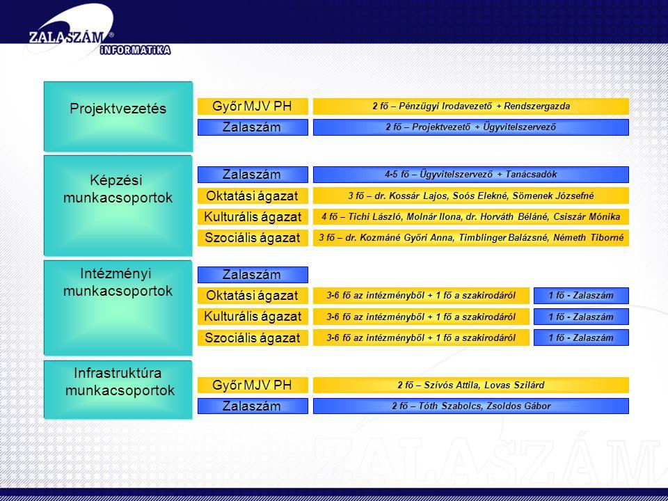 Projektvezetés Győr MJV PH Zalaszám Képzési munkacsoportok Intézményi munkacsoportok Infrastruktúra munkacsoportok Győr MJV PH Zalaszám Kulturális ágazat Szociális ágazat Oktatási ágazat Zalaszám Kulturális ágazat Szociális ágazat Oktatási ágazat 2 fő – Pénzügyi Irodavezető + Rendszergazda 2 fő – Projektvezető + Ügyvitelszervező 4-5 fő – Ügyvitelszervező + Tanácsadók 3 fő – dr.