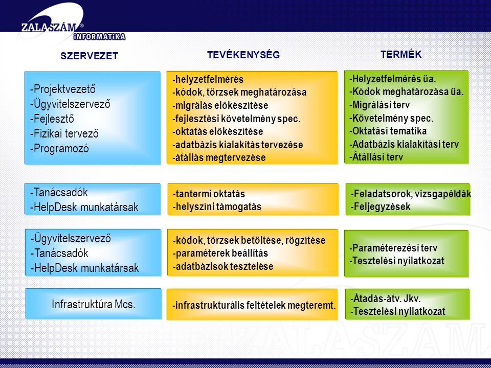 -Projektvezető -Ügyvitelszervező -Fejlesztő -Fizikai tervező -Programozó -Tanácsadók -HelpDesk munkatársak -Ügyvitelszervező -Tanácsadók -HelpDesk mun