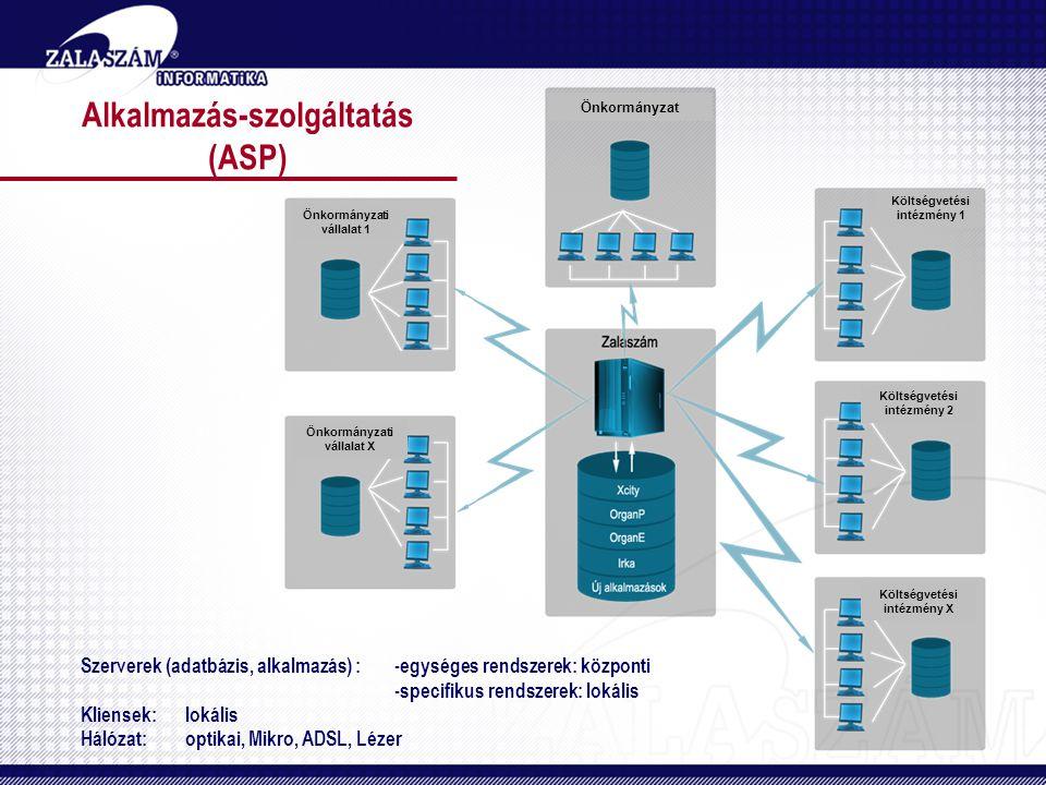 Alkalmazás-szolgáltatás (ASP) Szerverek (adatbázis, alkalmazás) :-egységes rendszerek: központi -specifikus rendszerek: lokális Kliensek:lokális Hálózat:optikai, Mikro, ADSL, Lézer Költségvetési intézmény 1 Költségvetési intézmény 2 Költségvetési intézmény X Önkormányzati vállalat 1 Önkormányzati vállalat X Önkormányzat