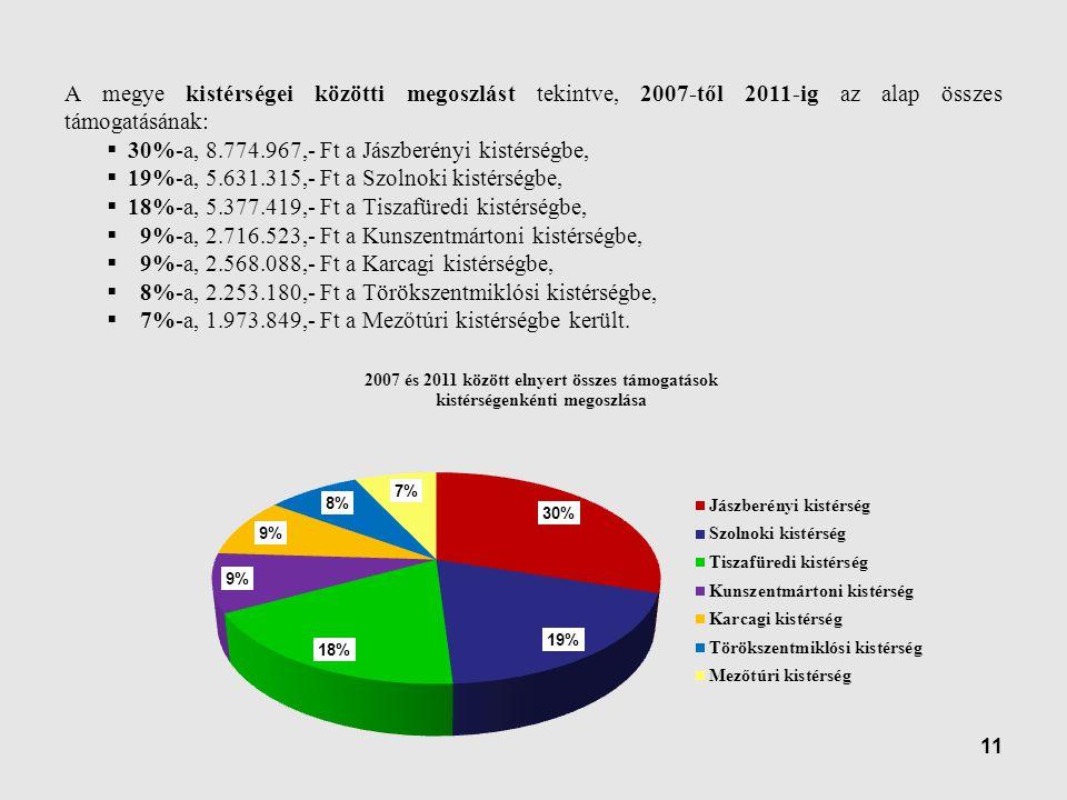 11 A megye kistérségei közötti megoszlást tekintve, 2007-től 2011-ig az alap összes támogatásának:  30%-a, 8.774.967,- Ft a Jászberényi kistérségbe,  19%-a, 5.631.315,- Ft a Szolnoki kistérségbe,  18%-a, 5.377.419,- Ft a Tiszafüredi kistérségbe,  9%-a, 2.716.523,- Ft a Kunszentmártoni kistérségbe,  9%-a, 2.568.088,- Ft a Karcagi kistérségbe,  8%-a, 2.253.180,- Ft a Törökszentmiklósi kistérségbe,  7%-a, 1.973.849,- Ft a Mezőtúri kistérségbe került.