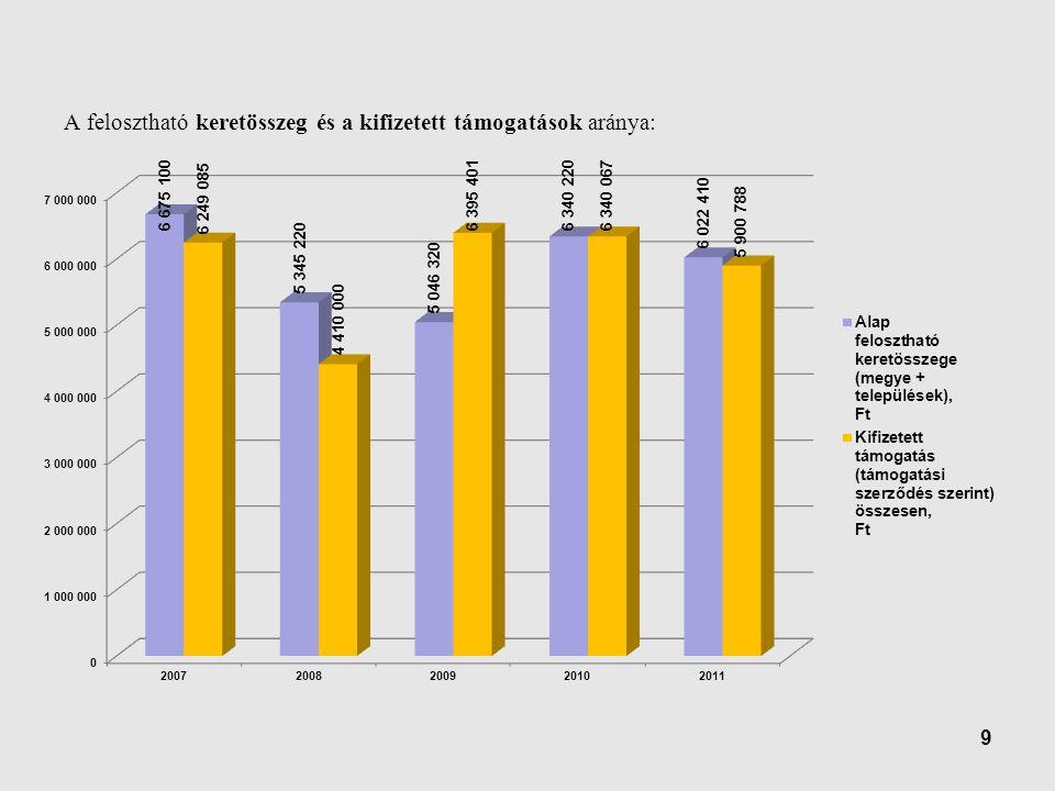 9 A felosztható keretösszeg és a kifizetett támogatások aránya: