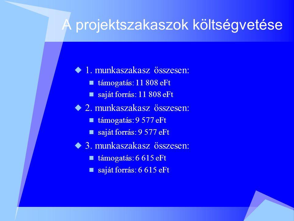 A projekt teljes költségvetése  Támogatás:  28 000 eFt  Saját forrás:  28 000 eFt  Mindösszesen:  56 000 eFt