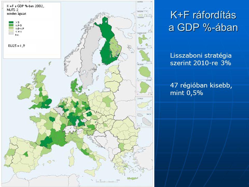 K+F ráfordítás a GDP %-ában Lisszaboni stratégia szerint 2010-re 3% 47 régióban kisebb, mint 0,5%