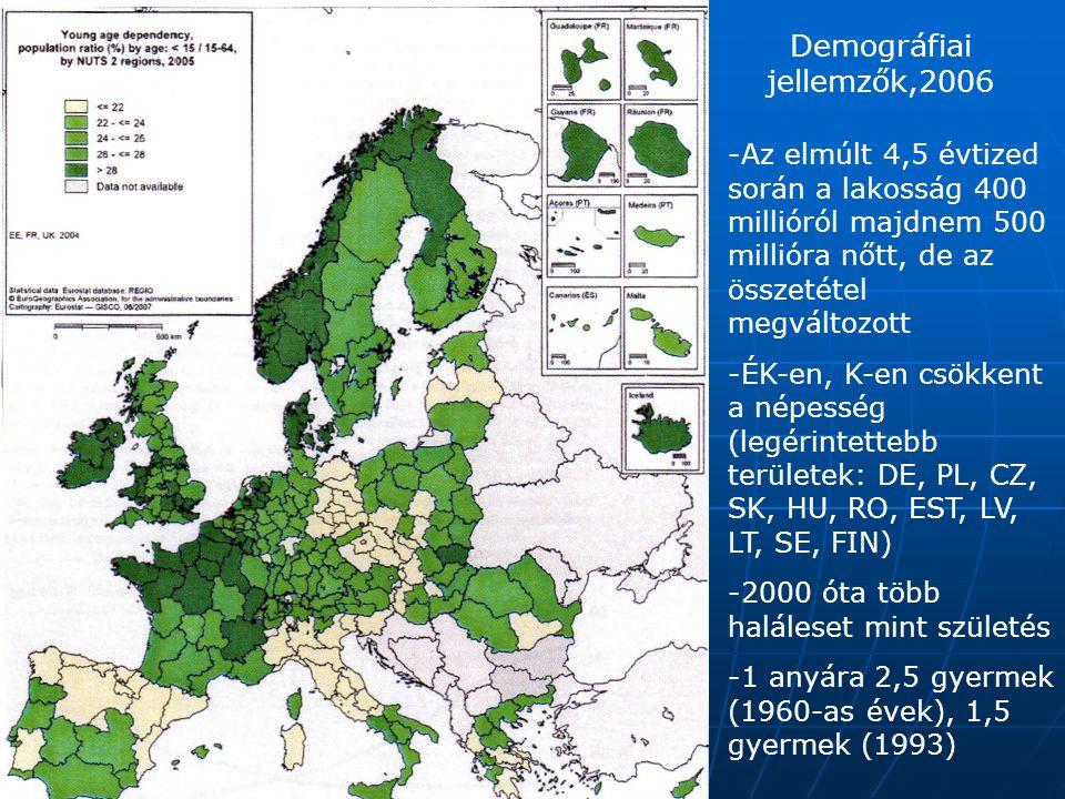 Demográfiai jellemzők,2006 -Az elmúlt 4,5 évtized során a lakosság 400 millióról majdnem 500 millióra nőtt, de az összetétel megváltozott -ÉK-en, K-en csökkent a népesség (legérintettebb területek: DE, PL, CZ, SK, HU, RO, EST, LV, LT, SE, FIN) -2000 óta több haláleset mint születés -1 anyára 2,5 gyermek (1960-as évek), 1,5 gyermek (1993)