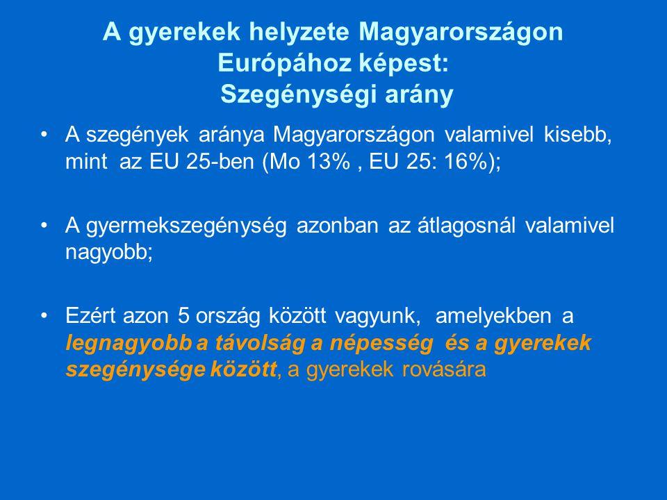 A gyerekek helyzete Magyarországon Európához képest: Szegénységi arány •A szegények aránya Magyarországon valamivel kisebb, mint az EU 25-ben (Mo 13%, EU 25: 16%); •A gyermekszegénység azonban az átlagosnál valamivel nagyobb; •Ezért azon 5 ország között vagyunk, amelyekben a legnagyobb a távolság a népesség és a gyerekek szegénysége között, a gyerekek rovására