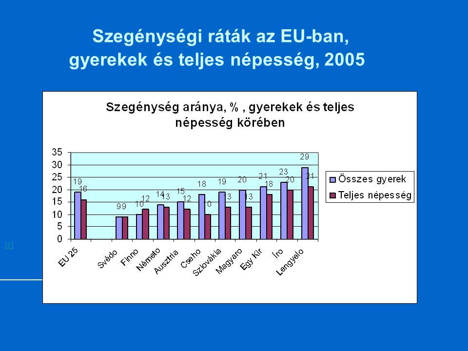 Szegénységi ráták az EU-ban, gyerekek és teljes népesség, 2005 [1]