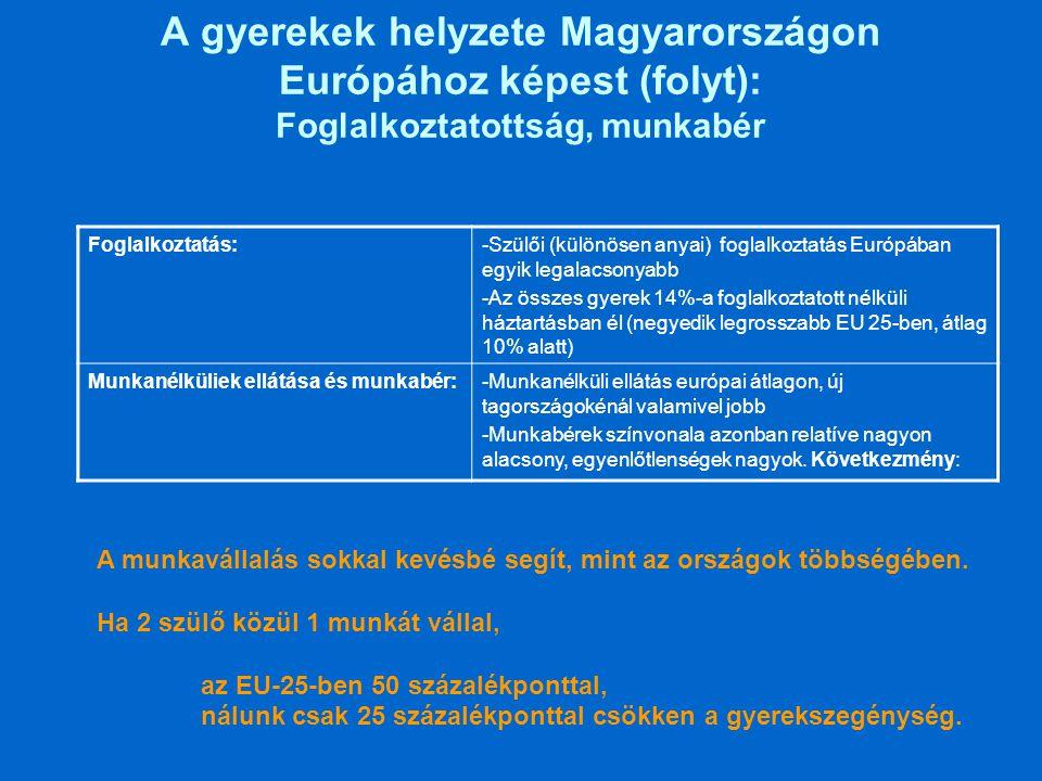 A gyerekek helyzete Magyarországon Európához képest (folyt): Foglalkoztatottság, munkabér Foglalkoztatás:-Szülői (különösen anyai) foglalkoztatás Euró