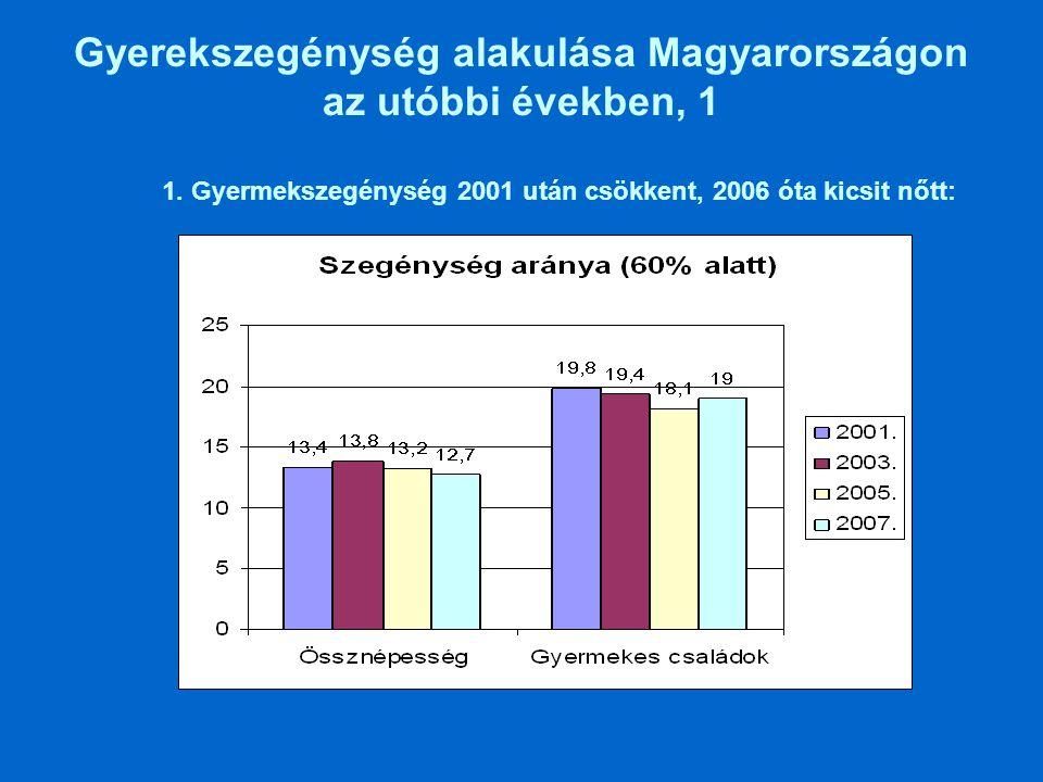 Gyerekszegénység alakulása Magyarországon az utóbbi években,2 (vége) Mélyszegénység valamivel kevésbé nőtt, mint (családi ellátások relatív javulásával függ össze)
