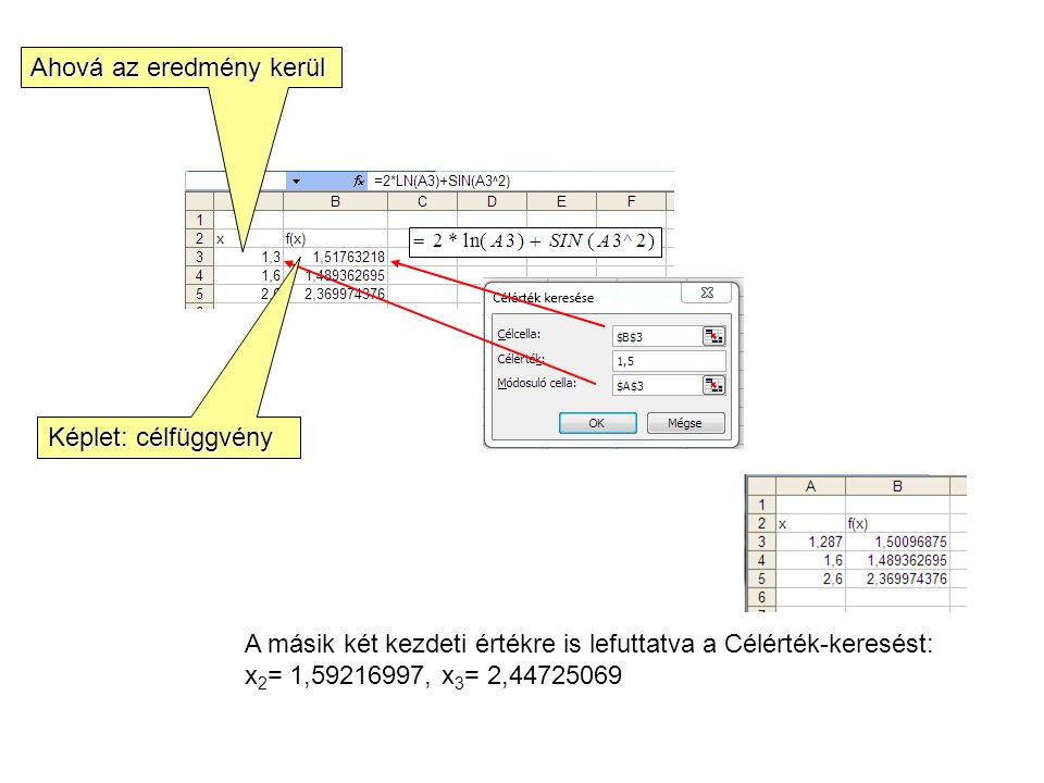 A másik két kezdeti értékre is lefuttatva a Célérték-keresést: x 2 = 1,59216997, x 3 = 2,44725069 Képlet: célfüggvény Ahová az eredmény kerül
