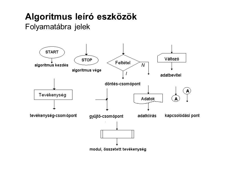 Algoritmus leíró eszközök Folyamatábra jelek
