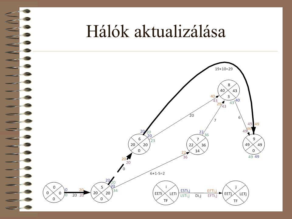 Tevékenység-nyíl hálók átrajzolása tevékenység-csomópontú hálókká 1.Minden tevékenységből (kivéve a látszattevékenységet), melyet a tevékenység-nyíl hálókban a nyilakon szerepeltettünk, most csomópontokként reprezentáljuk.