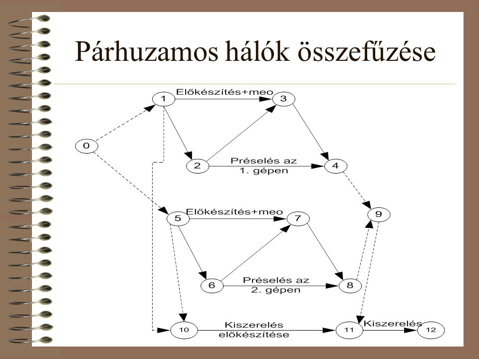 Párhuzamos feldolgozás, részhálók, hálók összekapcsolása •Hogyan vonjunk össze több tevékenységet.