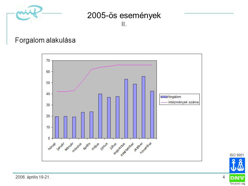 ISO 9001 Tanúsított cég 2006. április 19-21.4 2005-ös események II. Forgalom alakulása