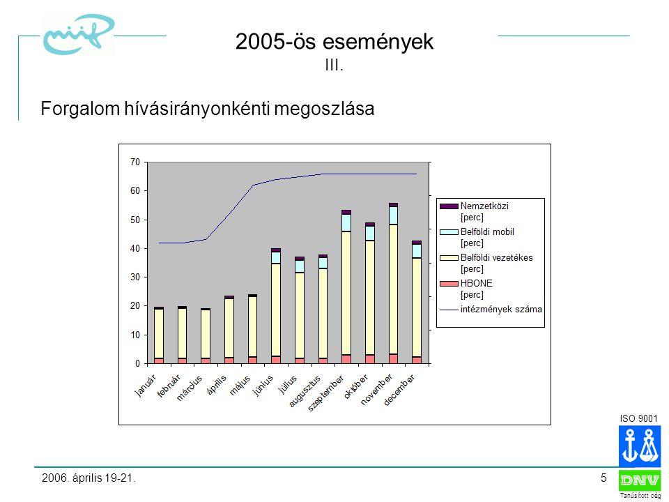ISO 9001 Tanúsított cég 2006. április 19-21.5 2005-ös események III.